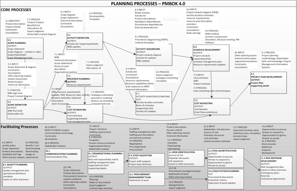 Method Statement Risk Assessment Flow Diagram Guide And Process Pm Back To Basics Rapid U201cplan For A Plan U201d Cheat Sheets